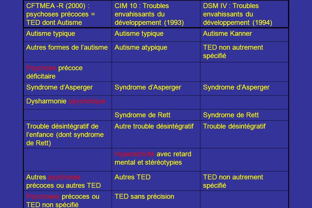 CFTMEA -R (2000) : psychoses précoces = TED dont Autisme