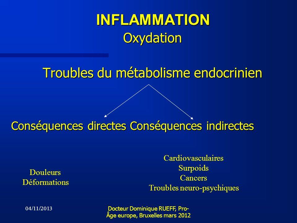 INFLAMMATION Oxydation Troubles du métabolisme endocrinien