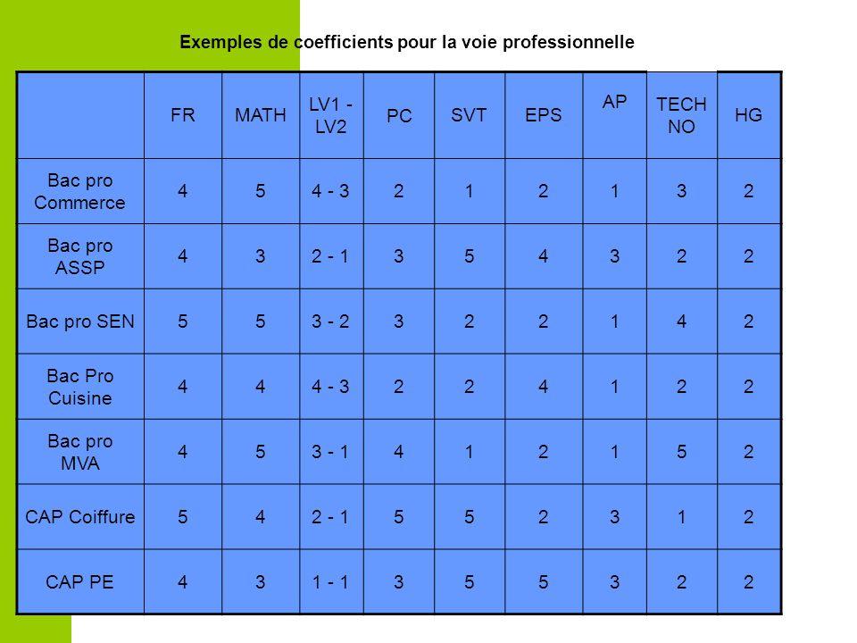 Information parents coll ge marc chagall jeudi 23 f vrier ppt t l charger - Coefficient bac pro cuisine ...