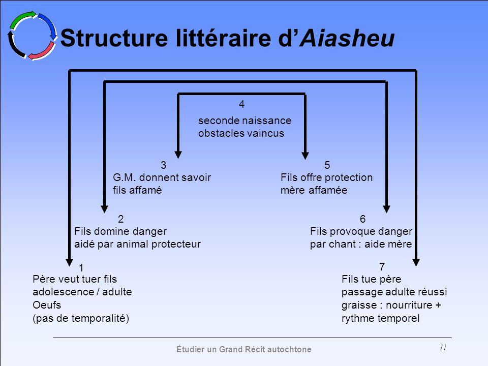 Structure littéraire d'Aiasheu