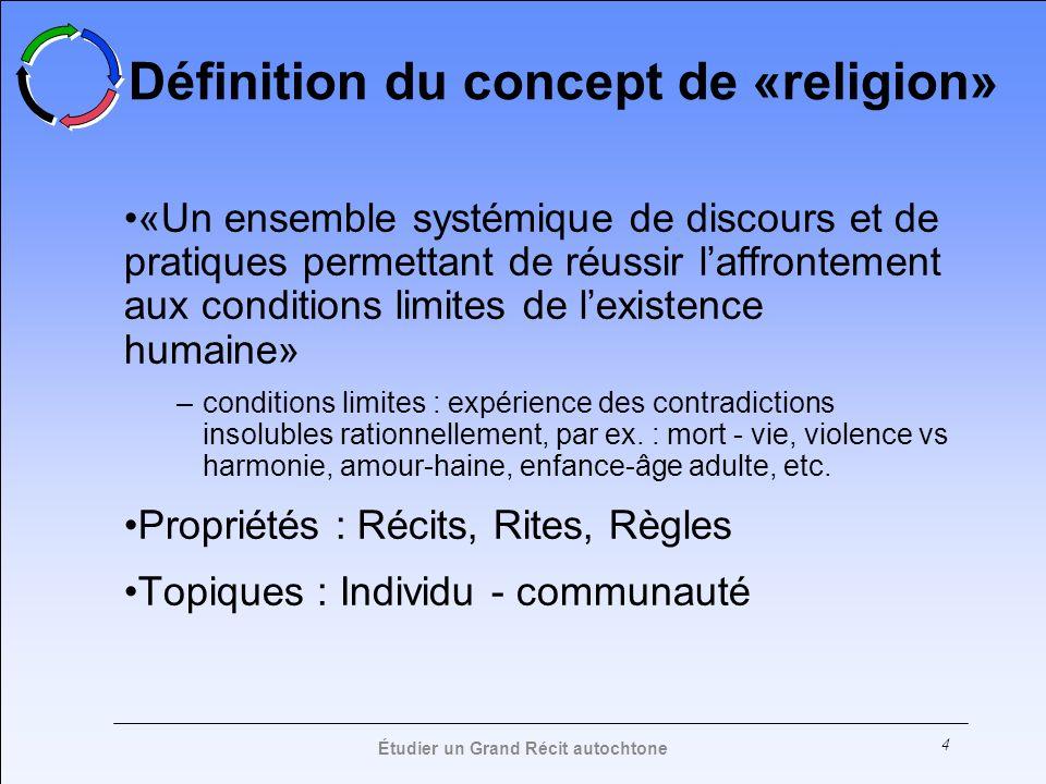 Définition du concept de «religion»