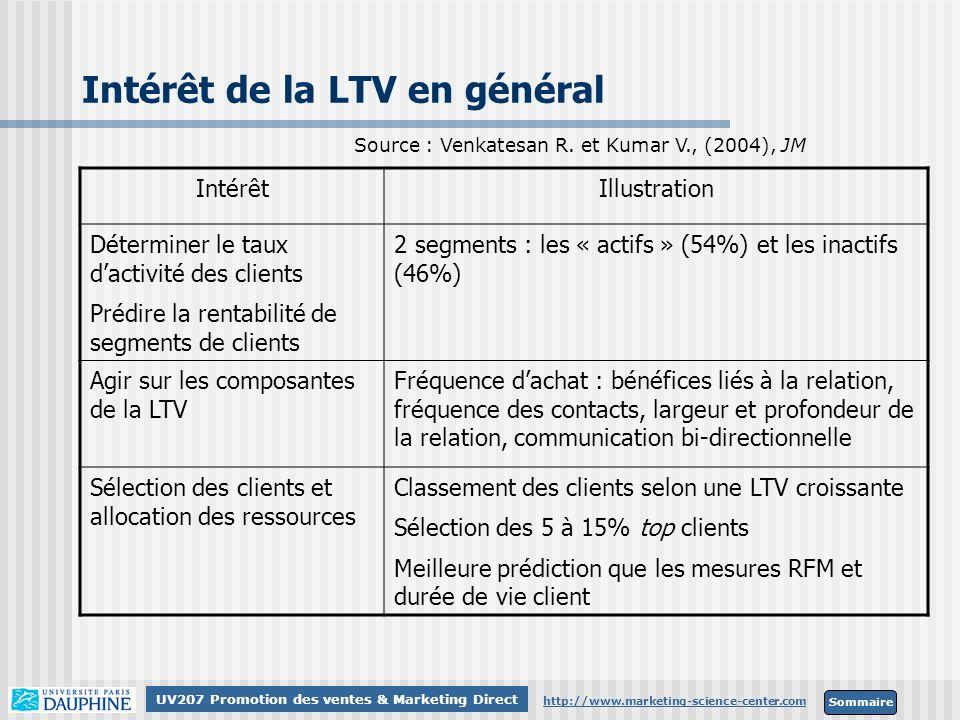 Intérêt de la LTV en général