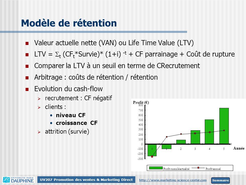 Modèle de rétention Valeur actuelle nette (VAN) ou Life Time Value (LTV) LTV = St (CFt*Survie)* (1+i) -t + CF parrainage + Coût de rupture.