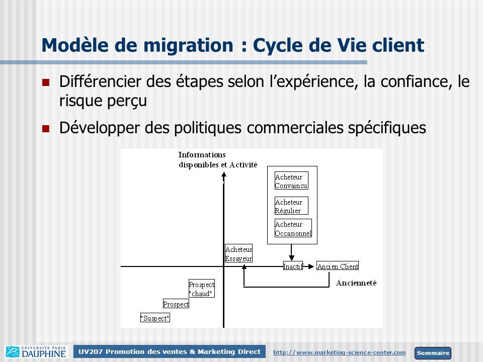 Modèle de migration : Cycle de Vie client
