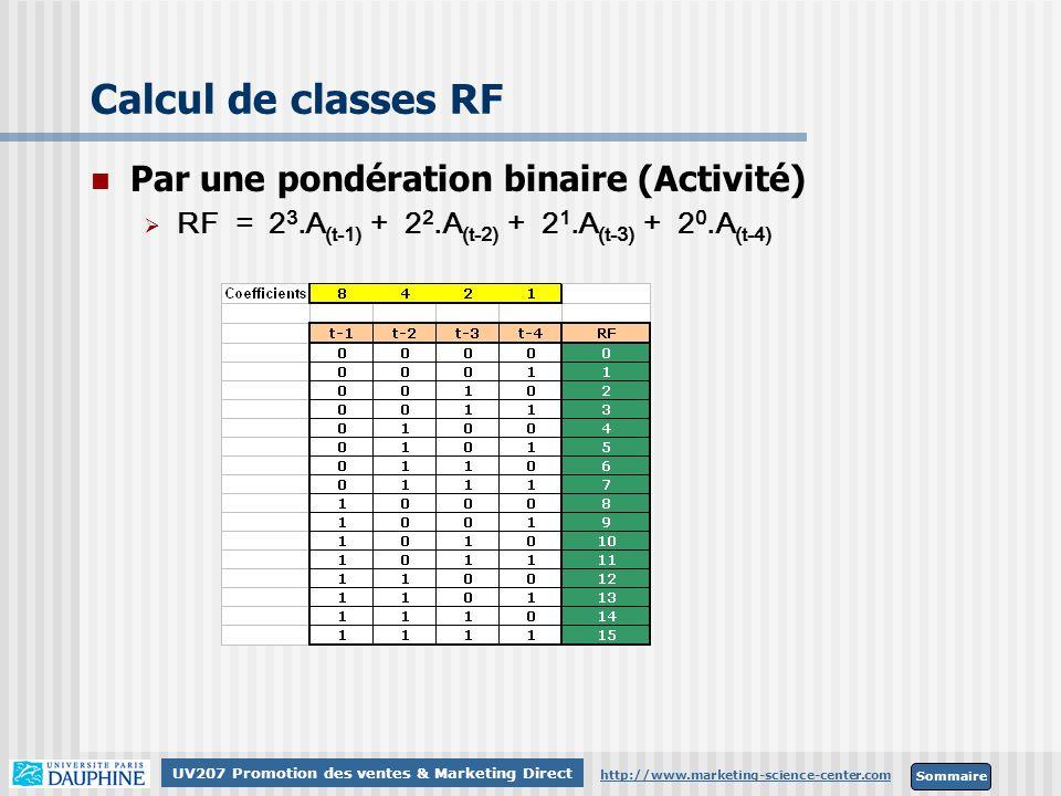 Calcul de classes RF Par une pondération binaire (Activité)
