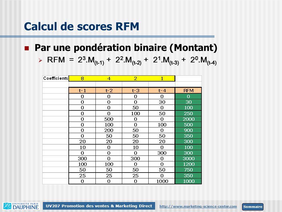 Calcul de scores RFM Par une pondération binaire (Montant)
