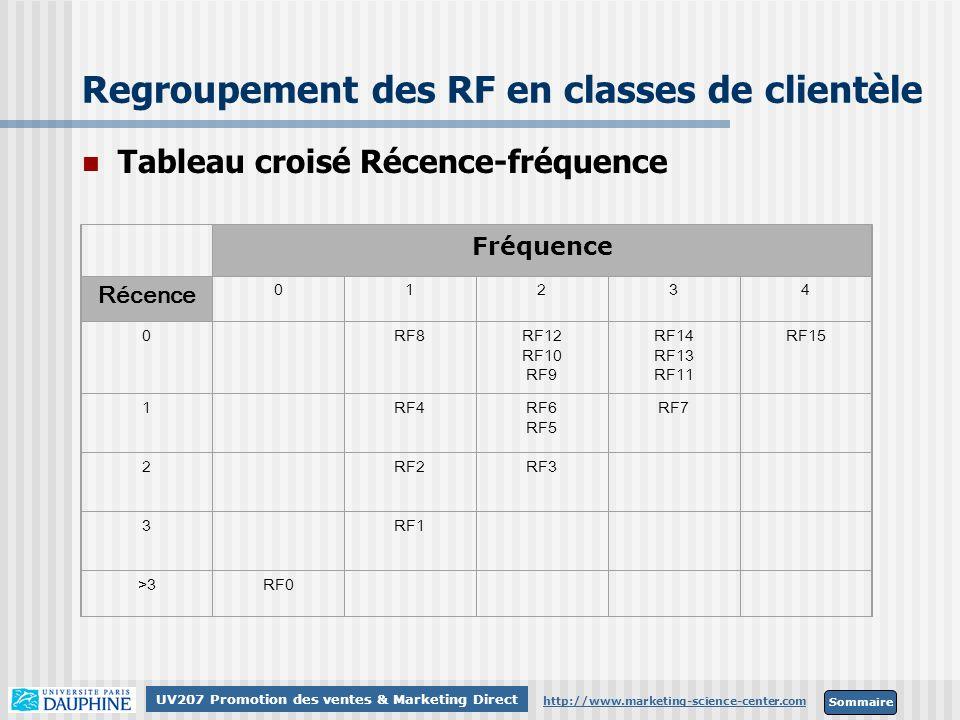 Regroupement des RF en classes de clientèle