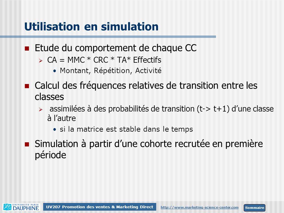 Utilisation en simulation