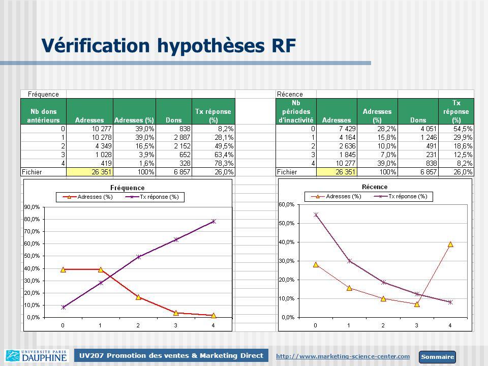 Vérification hypothèses RF