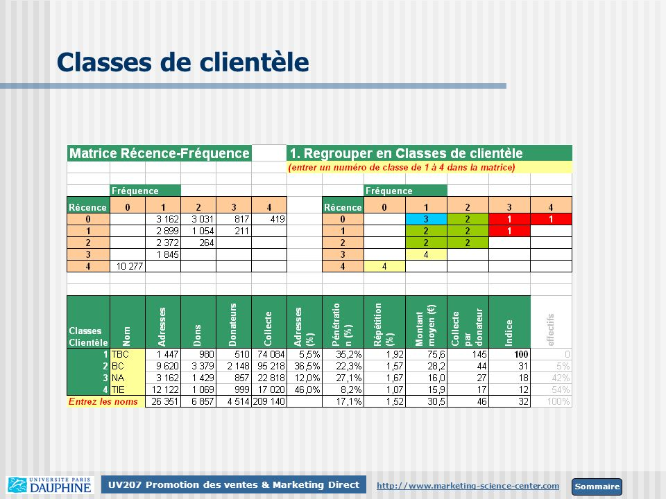 Classes de clientèle