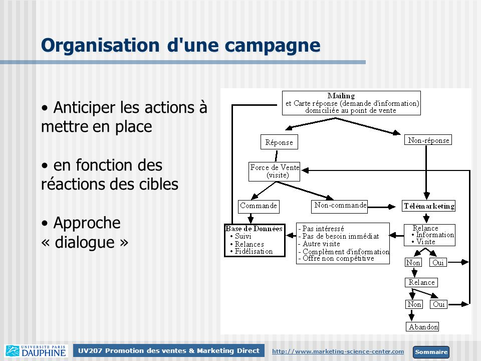 Organisation d une campagne