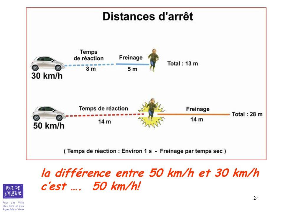 la différence entre 50 km/h et 30 km/h c'est …. 50 km/h!