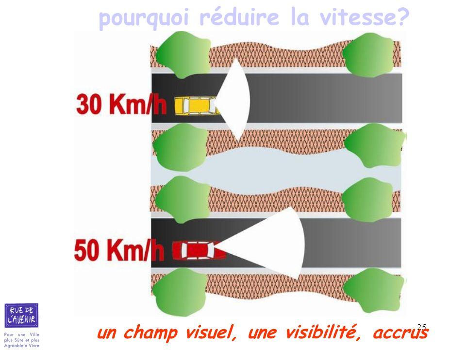 pourquoi réduire la vitesse