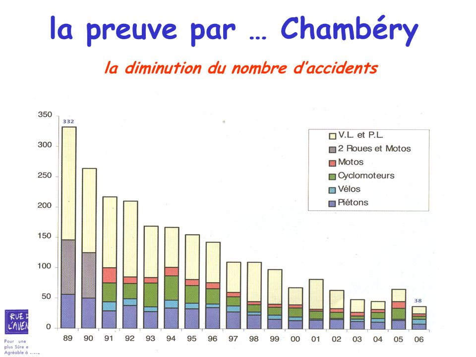 la preuve par … Chambéry la diminution du nombre d'accidents