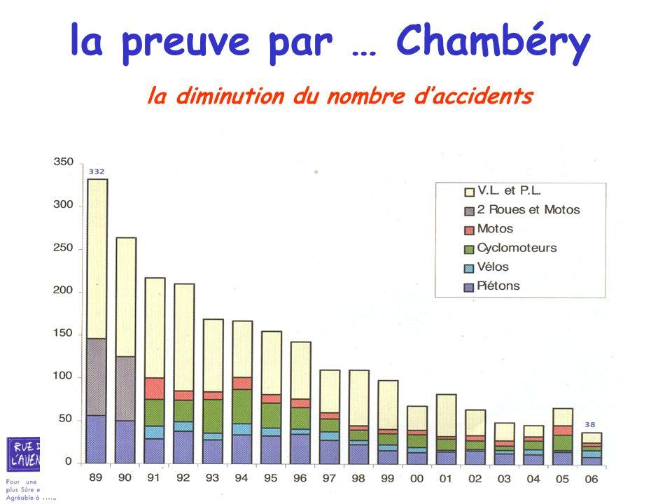 la preuve par … Chambéry la diminution du nombre d'accidents