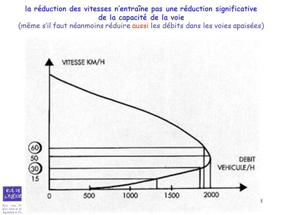 la réduction des vitesses n'entraîne pas une réduction significative de la capacité de la voie (même s'il faut néanmoins réduire aussi les débits dans les voies apaisées)
