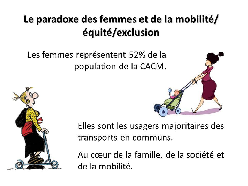 Le paradoxe des femmes et de la mobilité/ équité/exclusion