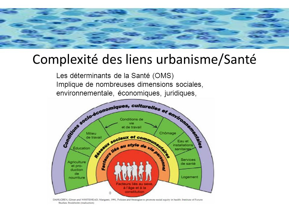 Complexité des liens urbanisme/Santé