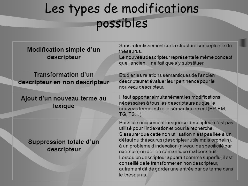Les types de modifications possibles