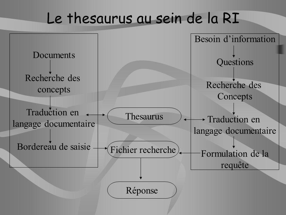 Le thesaurus au sein de la RI