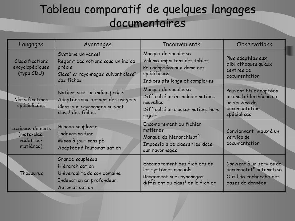 Tableau comparatif de quelques langages documentaires