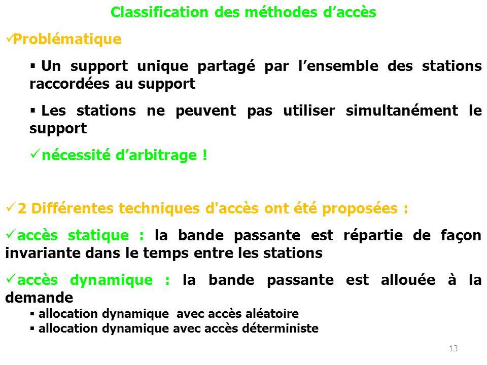 Classification des méthodes d'accès