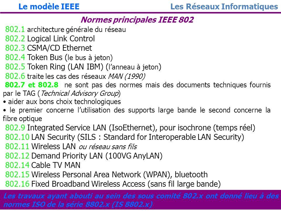 Normes principales IEEE 802