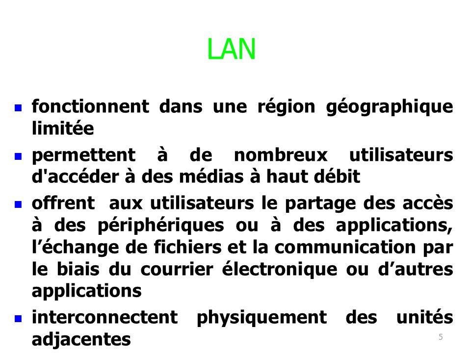 LAN fonctionnent dans une région géographique limitée