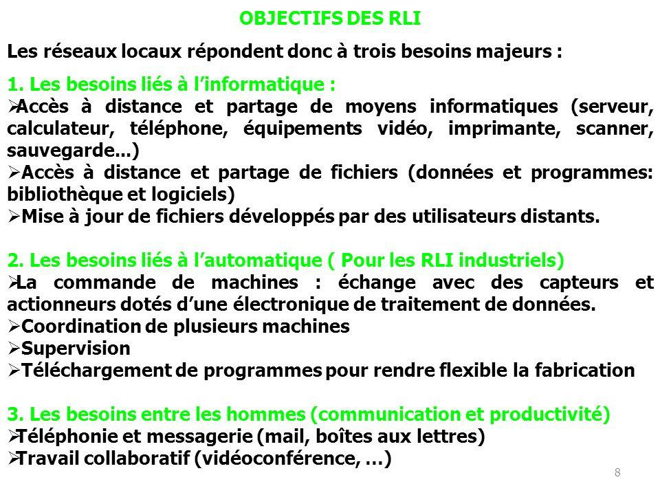 OBJECTIFS DES RLI Les réseaux locaux répondent donc à trois besoins majeurs : 1. Les besoins liés à l'informatique :