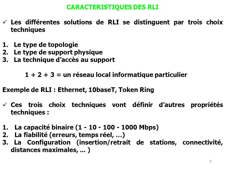 CARACTERISTIQUES DES RLI