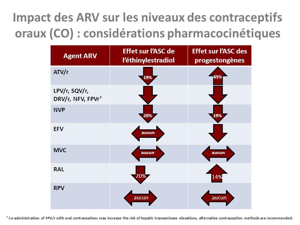 Impact des ARV sur les niveaux des contraceptifs oraux (CO) : considérations pharmacocinétiques
