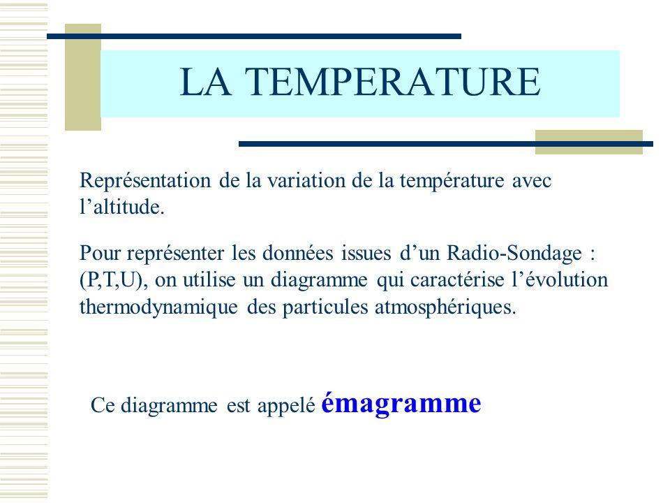 LA TEMPERATURE Représentation de la variation de la température avec l'altitude.