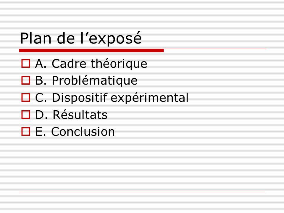 Plan de l'exposé A. Cadre théorique B. Problématique