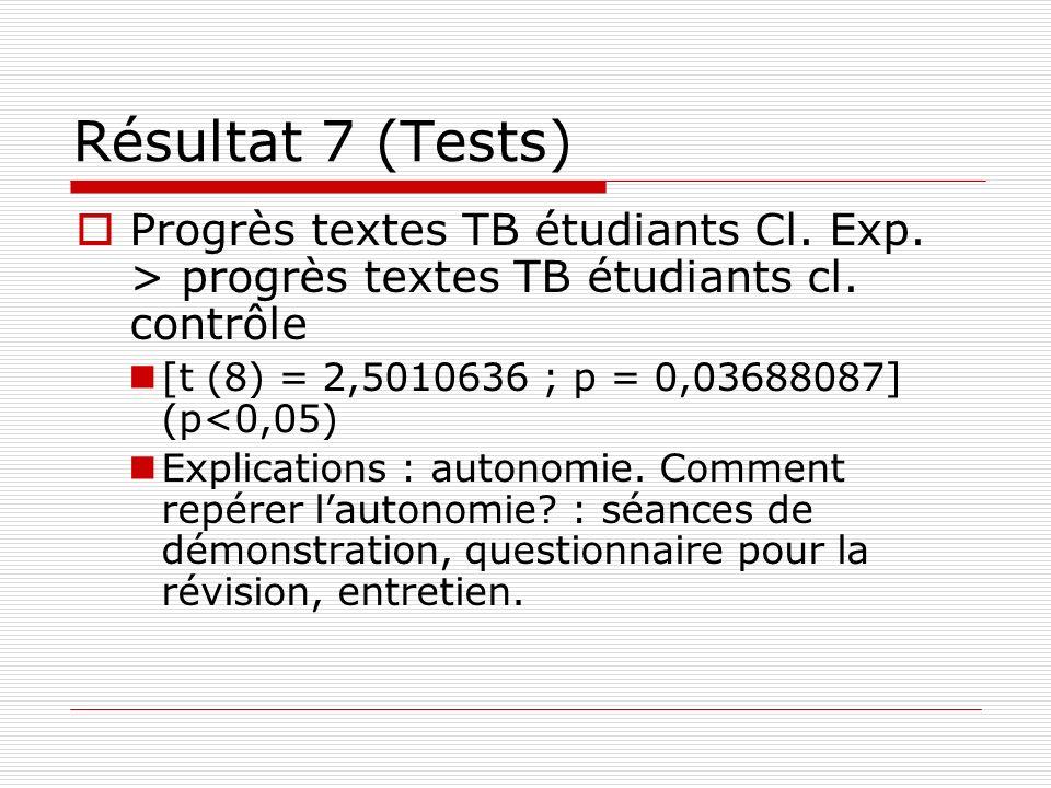 Résultat 7 (Tests) Progrès textes TB étudiants Cl. Exp. > progrès textes TB étudiants cl. contrôle.