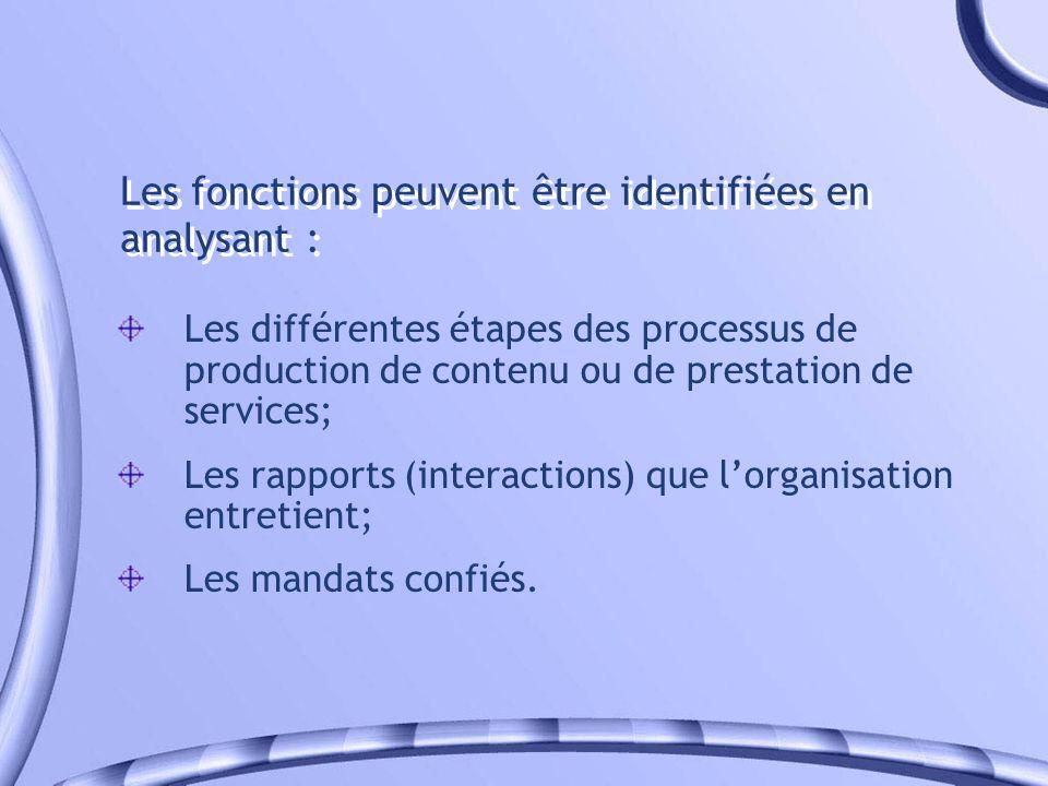Les fonctions peuvent être identifiées en analysant :