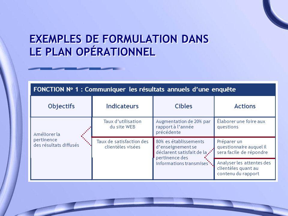 EXEMPLES DE FORMULATION DANS LE PLAN OPÉRATIONNEL