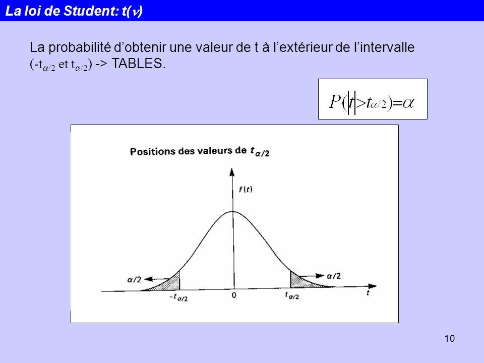 La loi de Student: t(n) La probabilité d'obtenir une valeur de t à l'extérieur de l'intervalle (-ta/2 et ta/2) -> TABLES.
