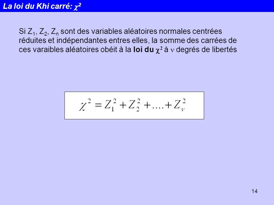 La loi du Khi carré: c2