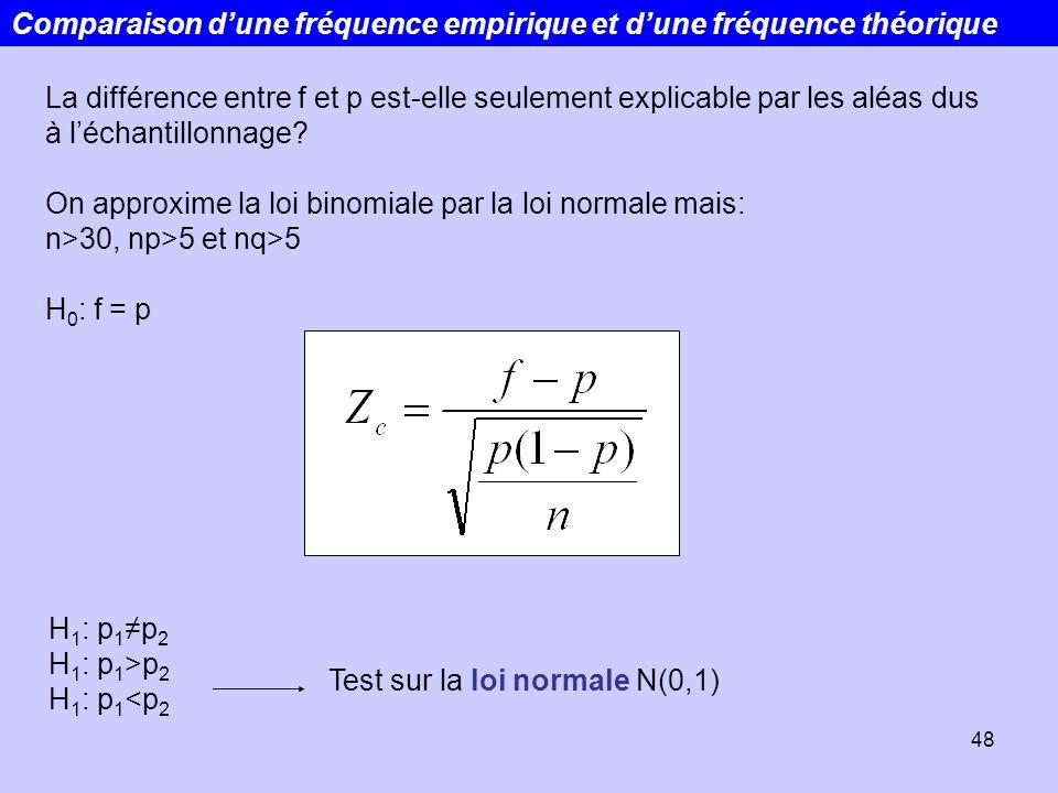Comparaison d'une fréquence empirique et d'une fréquence théorique