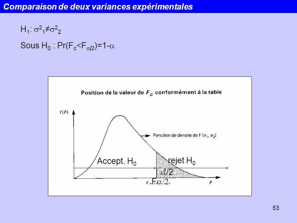 Comparaison de deux variances expérimentales