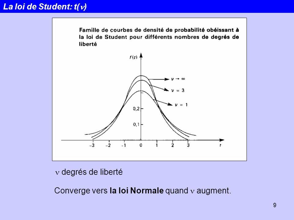 La loi de Student: t(n) n degrés de liberté Converge vers la loi Normale quand n augment.