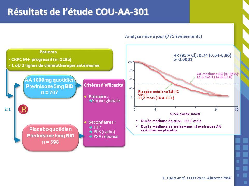 Résultats de l'étude COU-AA-301