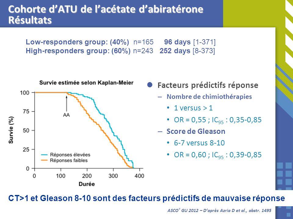 Cohorte d'ATU de l'acétate d'abiratérone Résultats