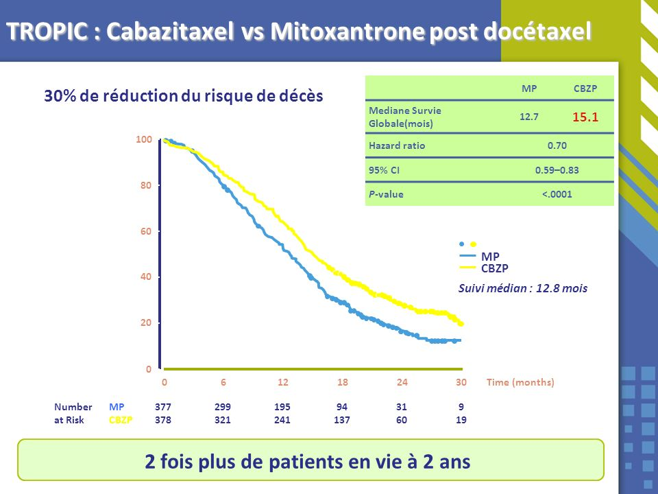 TROPIC : Cabazitaxel vs Mitoxantrone post docétaxel