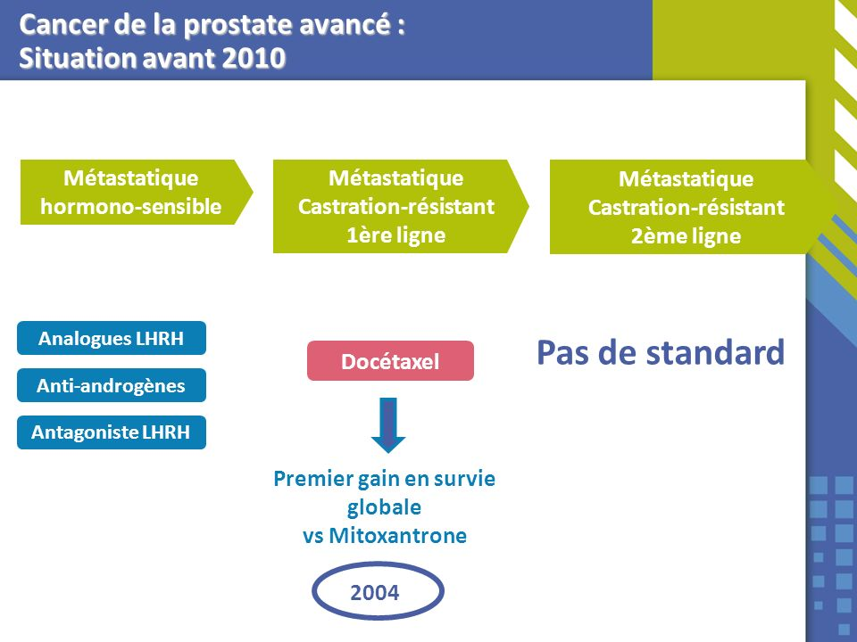Cancer de la prostate avancé : Situation avant 2010