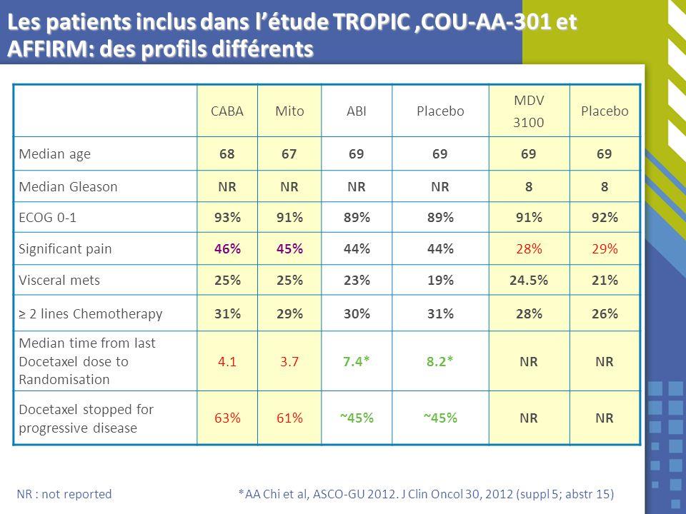 Les patients inclus dans l'étude TROPIC ,COU-AA-301 et AFFIRM: des profils différents