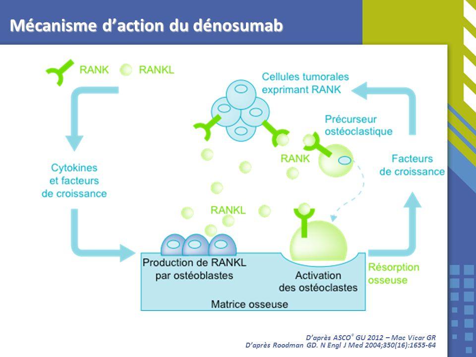 Mécanisme d'action du dénosumab