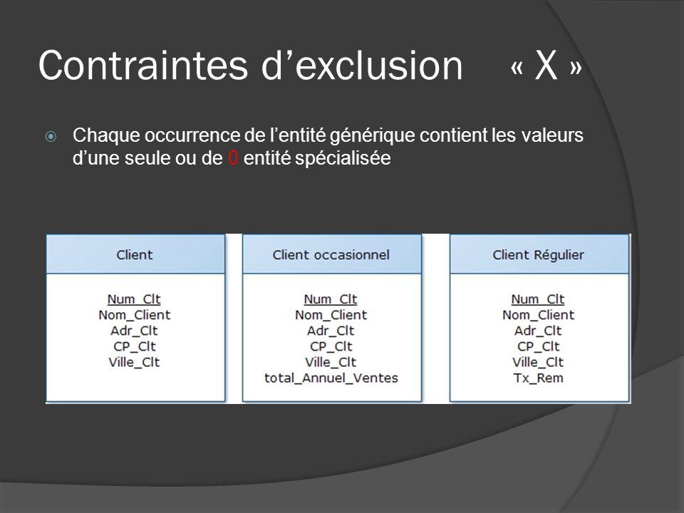 Contraintes d'exclusion « X »