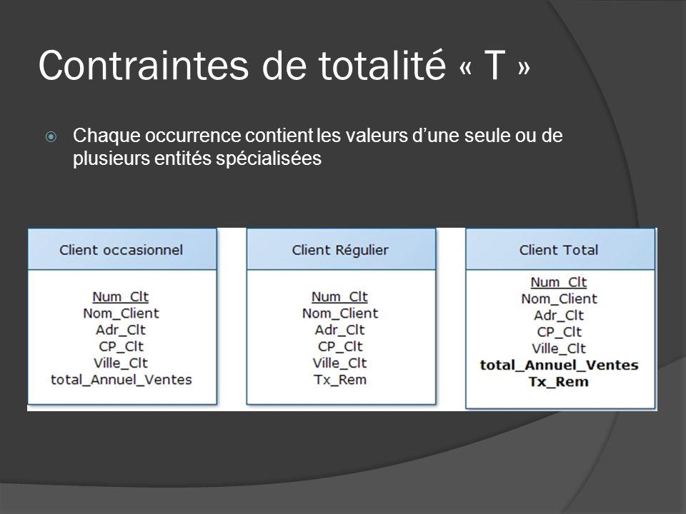 Contraintes de totalité « T »