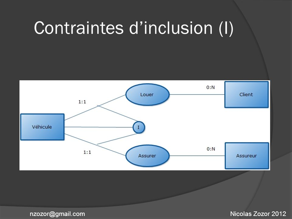 Contraintes d'inclusion (I)